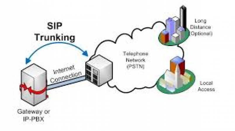 Giải pháp kết nối mạng VoIP Networking trực tiếp
