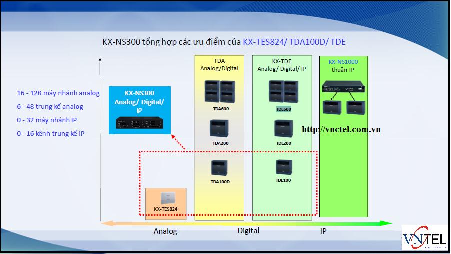 KX-NS300 thay thế tổng đài TDA100/TDA200...