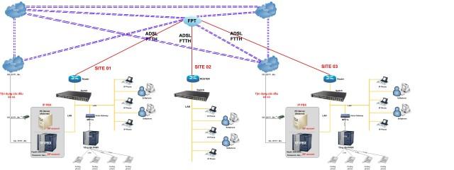 sơ đồ tổng kết nối tổng đài nội bộ